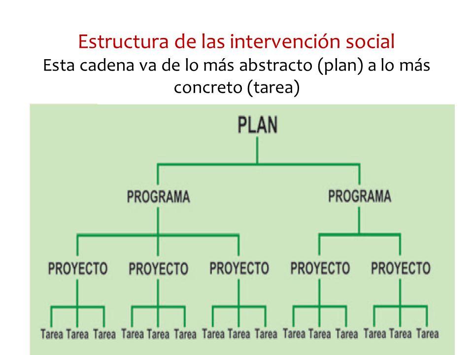 Estructura de las intervención social