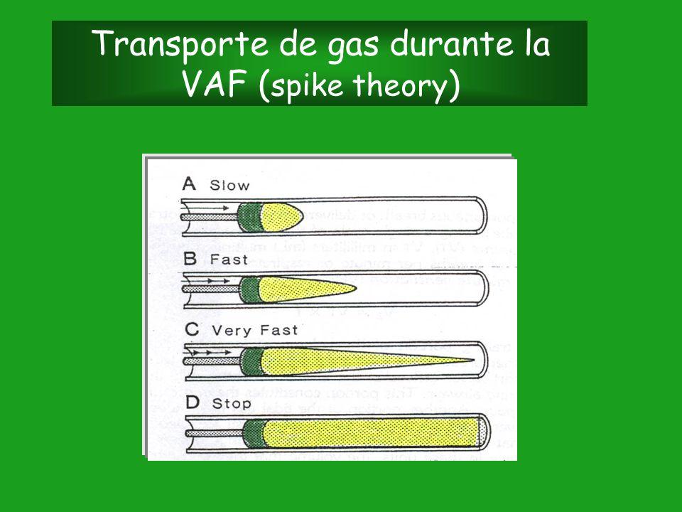 Transporte de gas durante la VAF (spike theory)
