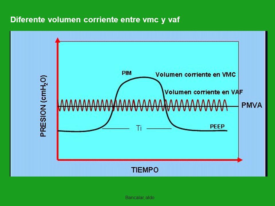 Diferente volumen corriente entre vmc y vaf