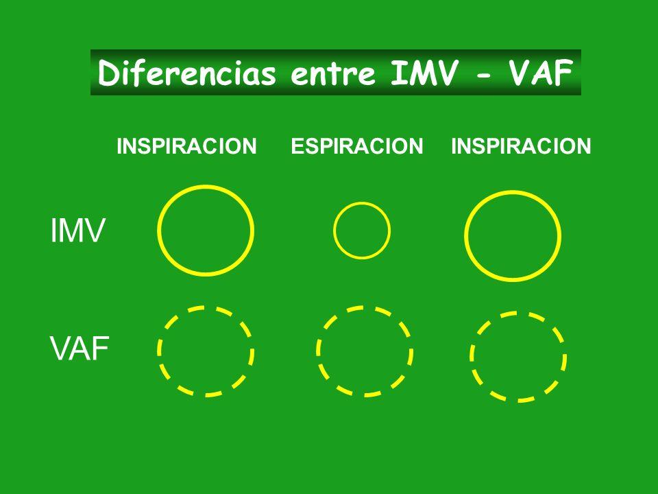 Diferencias entre IMV - VAF