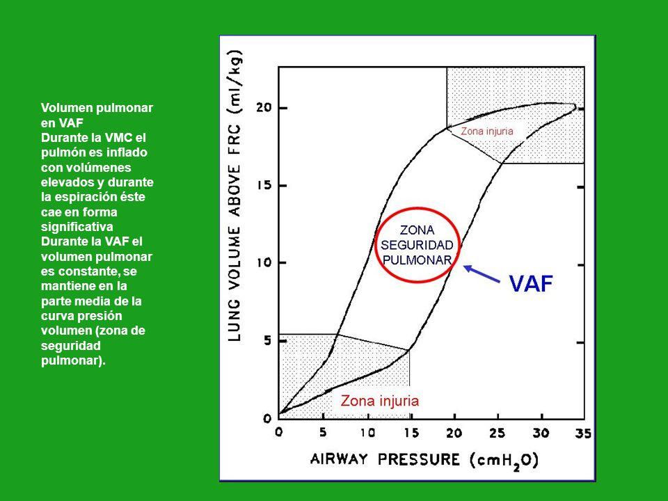 Volumen pulmonar en VAF