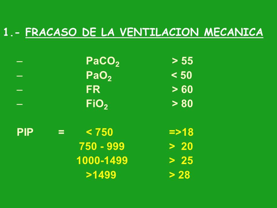1.- FRACASO DE LA VENTILACION MECANICA