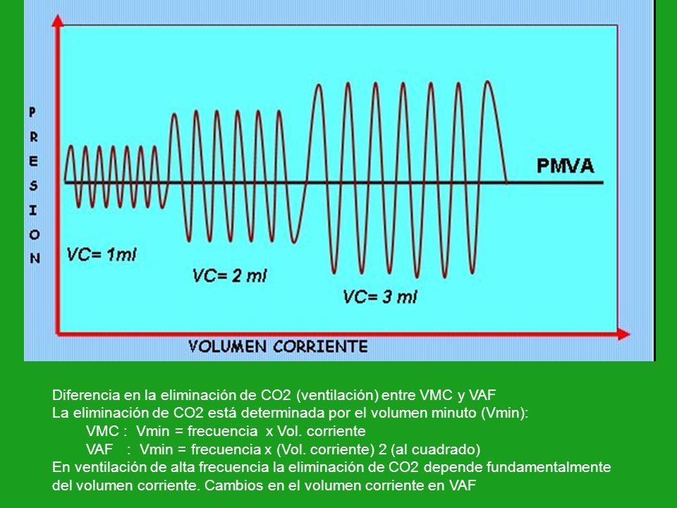 Diferencia en la eliminación de CO2 (ventilación) entre VMC y VAF