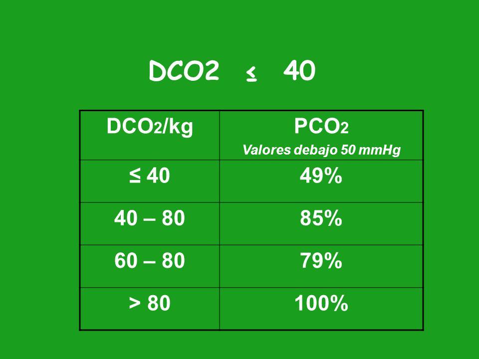 DCO2 ≤ 40 DCO2/kg PCO2 ≤ 40 49% 40 – 80 85% 60 – 80 79% > 80 100%