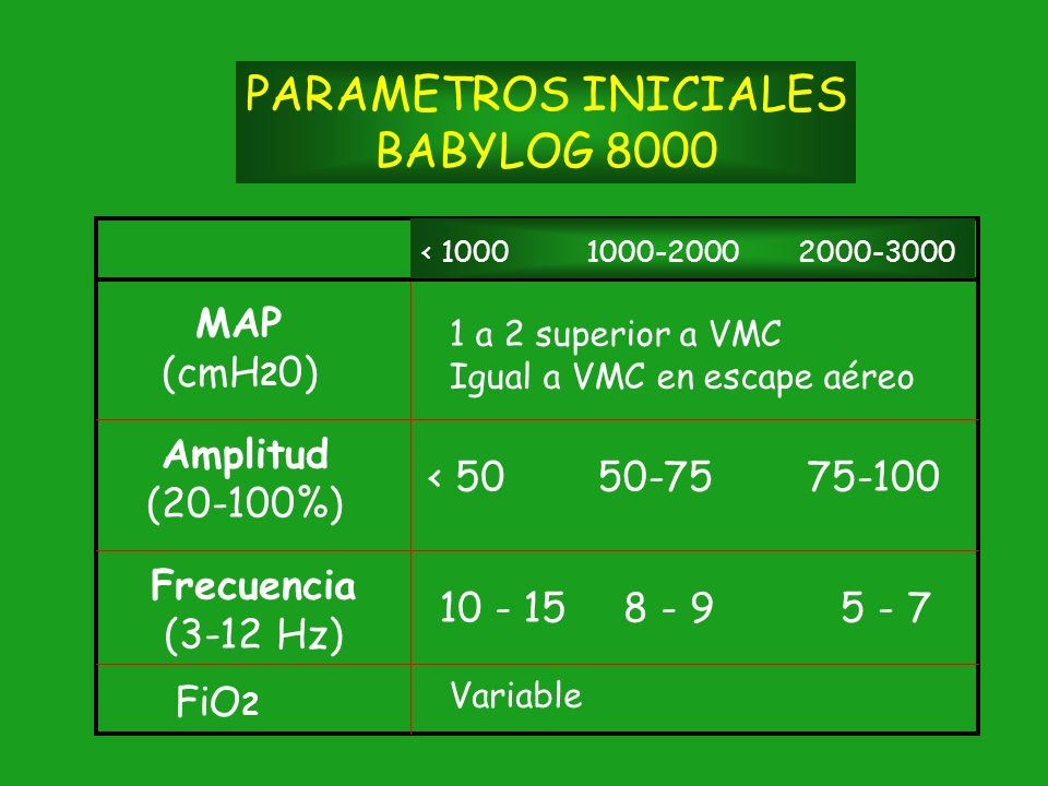 PARAMETROS INICIALES BABYLOG 8000 MAP (cmH20) Amplitud (20-100%)