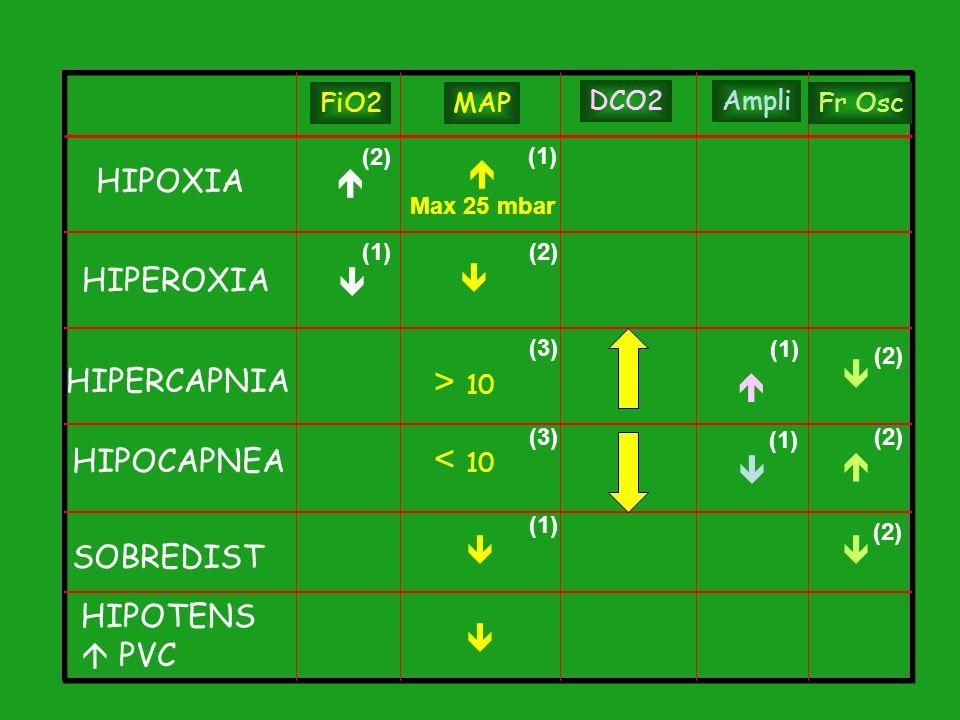 > 10 < 10  HIPOXIA  HIPEROXIA   HIPERCAPNIA   HIPOCAPNEA 