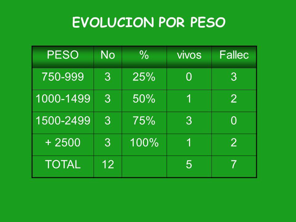 EVOLUCION POR PESO PESO No % vivos Fallec 750-999 3 25% 1000-1499 50%