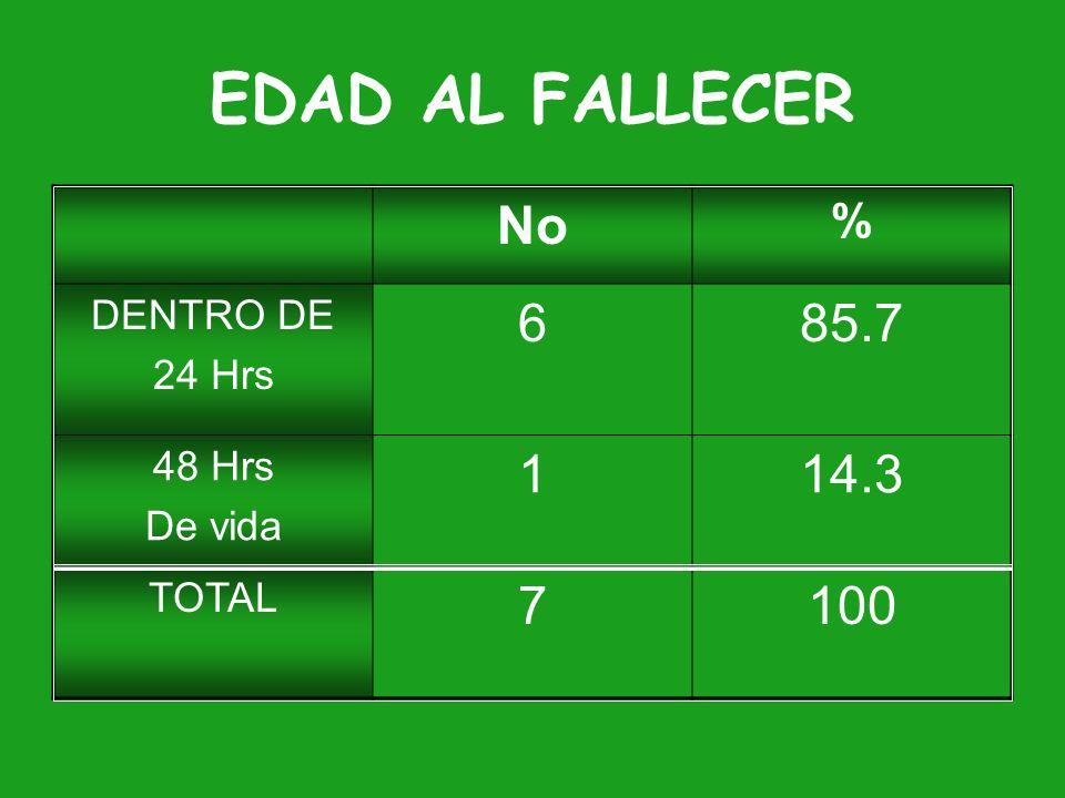 EDAD AL FALLECER No 6 85.7 1 14.3 7 100 % DENTRO DE 24 Hrs 48 Hrs