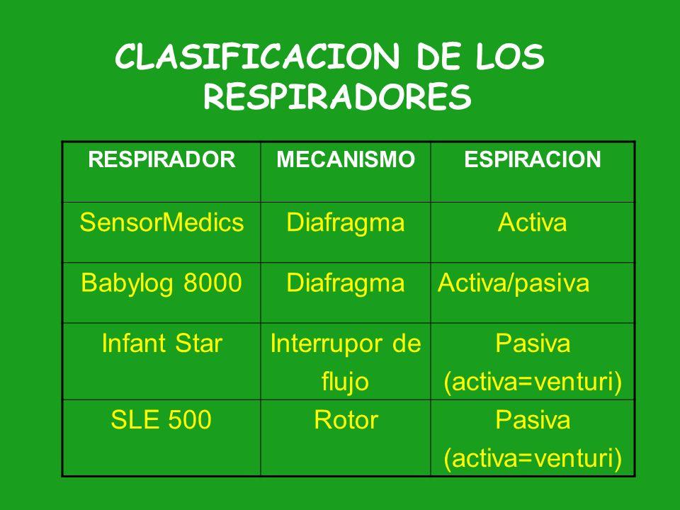 CLASIFICACION DE LOS RESPIRADORES