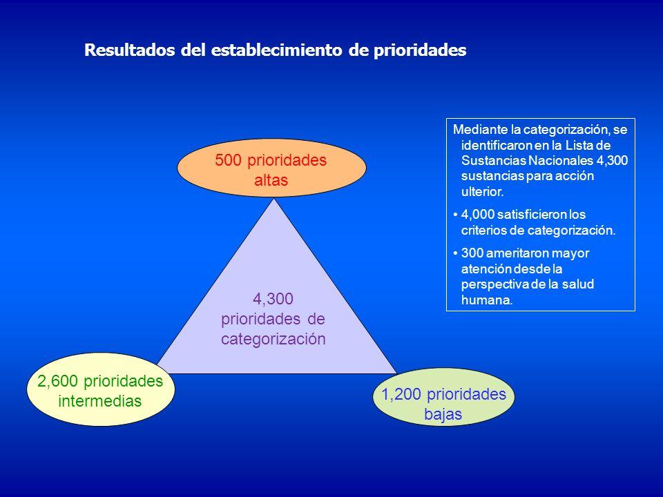 4,300 prioridades de categorización