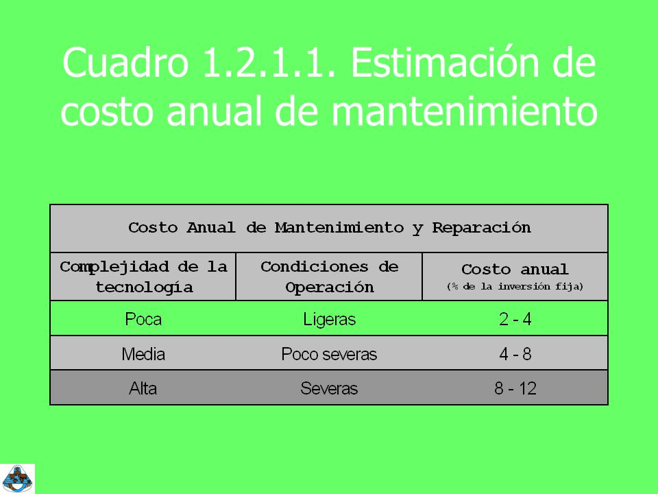 Cuadro 1.2.1.1. Estimación de costo anual de mantenimiento