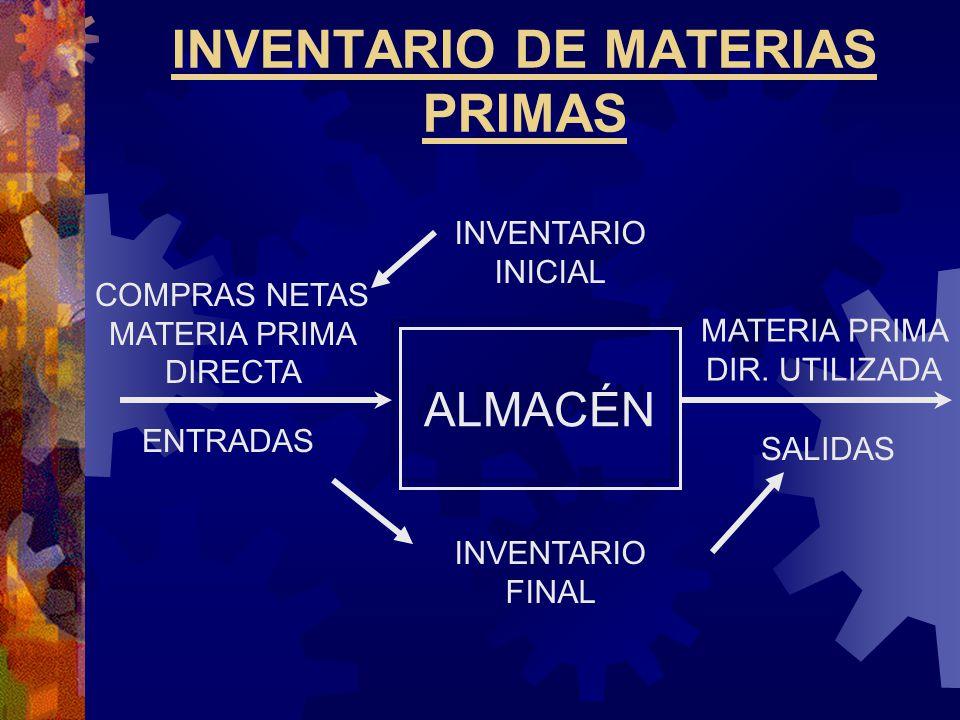INVENTARIO DE MATERIAS PRIMAS