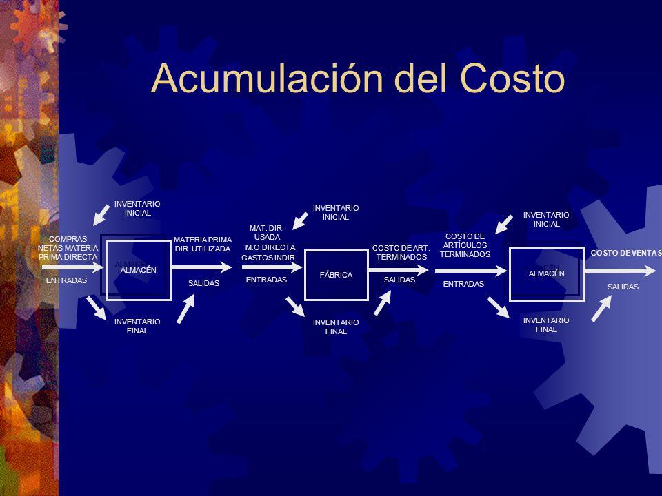 Acumulación del Costo INVENTARIO INICIAL INVENTARIO INICIAL