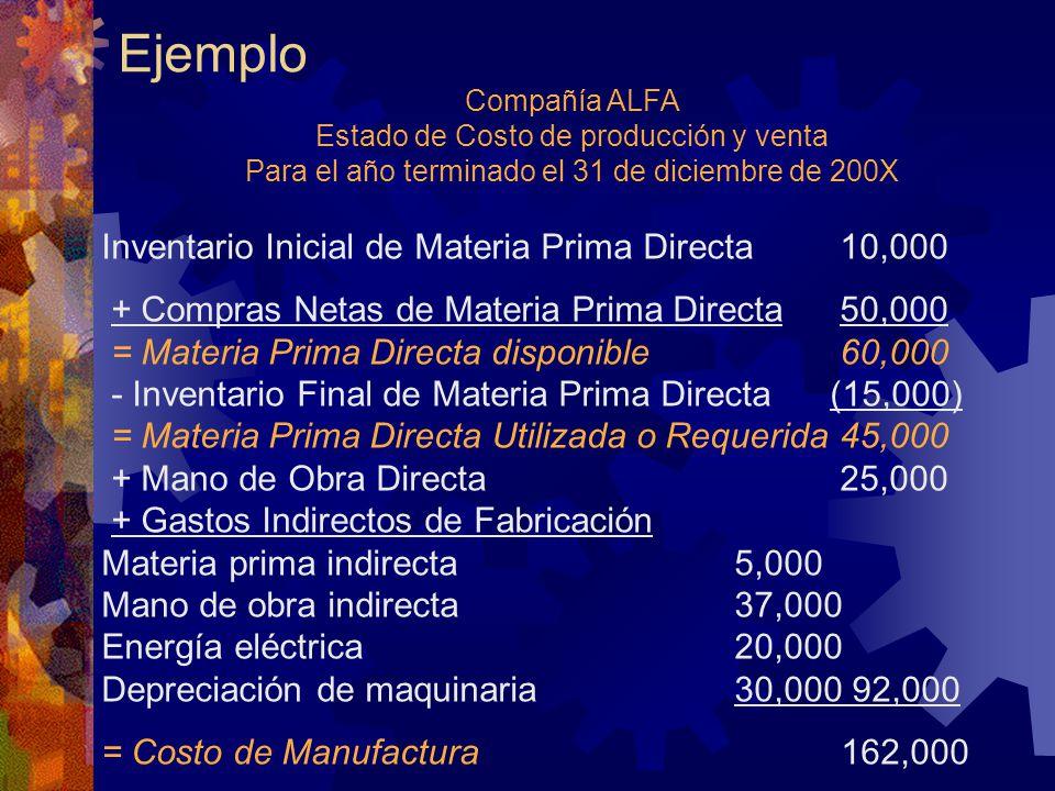 Ejemplo Inventario Inicial de Materia Prima Directa 10,000