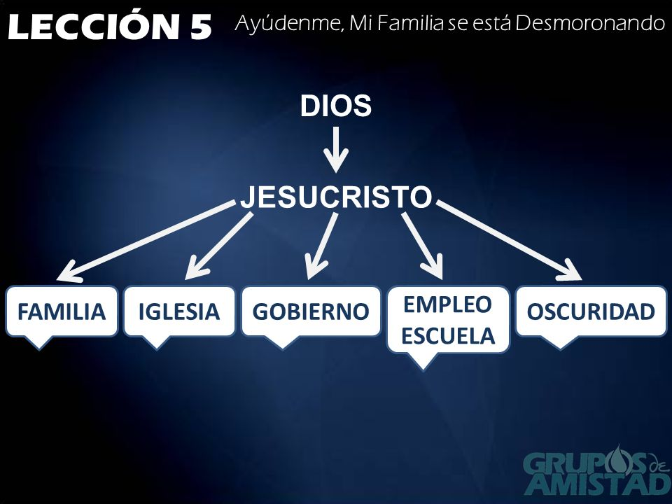 LECCIÓN 5 DIOS JESUCRISTO FAMILIA IGLESIA GOBIERNO EMPLEO ESCUELA