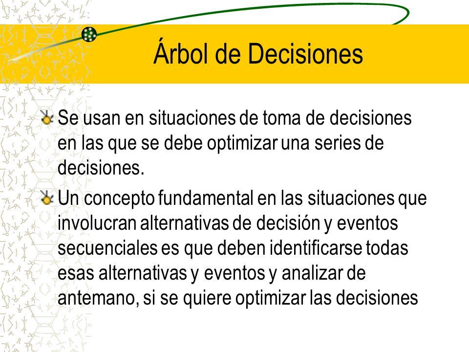 Árbol de Decisiones Se usan en situaciones de toma de decisiones en las que se debe optimizar una series de decisiones.
