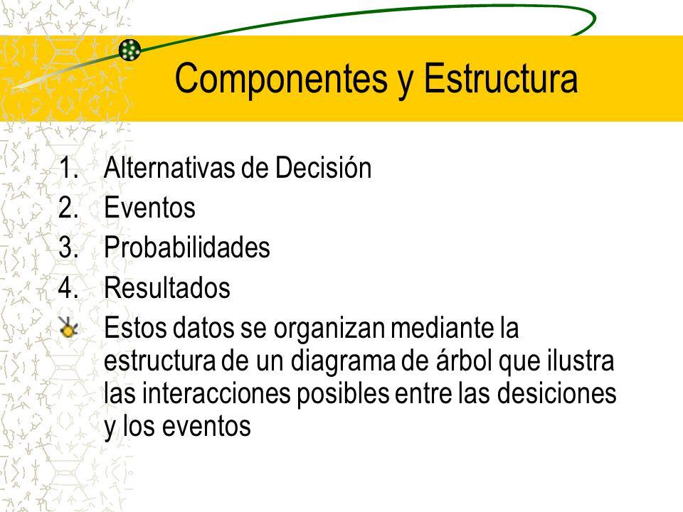 Componentes y Estructura