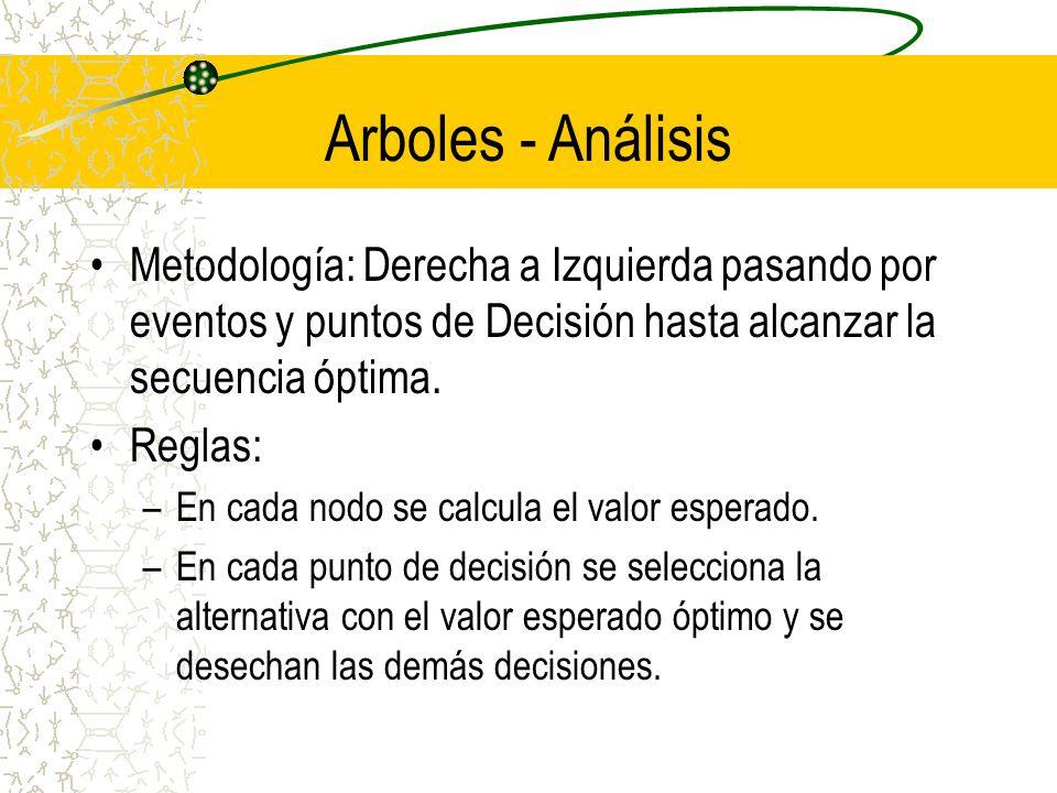 Arboles - AnálisisMetodología: Derecha a Izquierda pasando por eventos y puntos de Decisión hasta alcanzar la secuencia óptima.