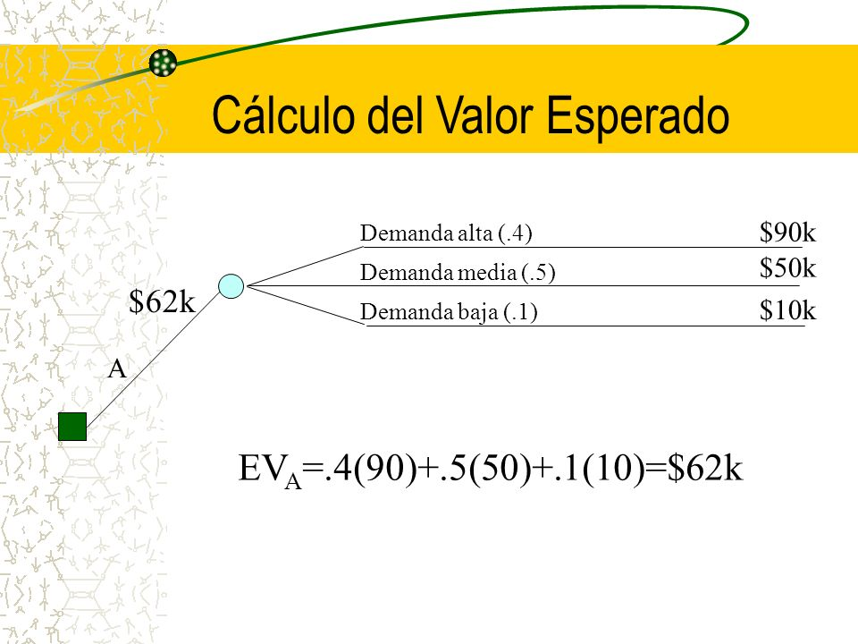 Cálculo del Valor Esperado