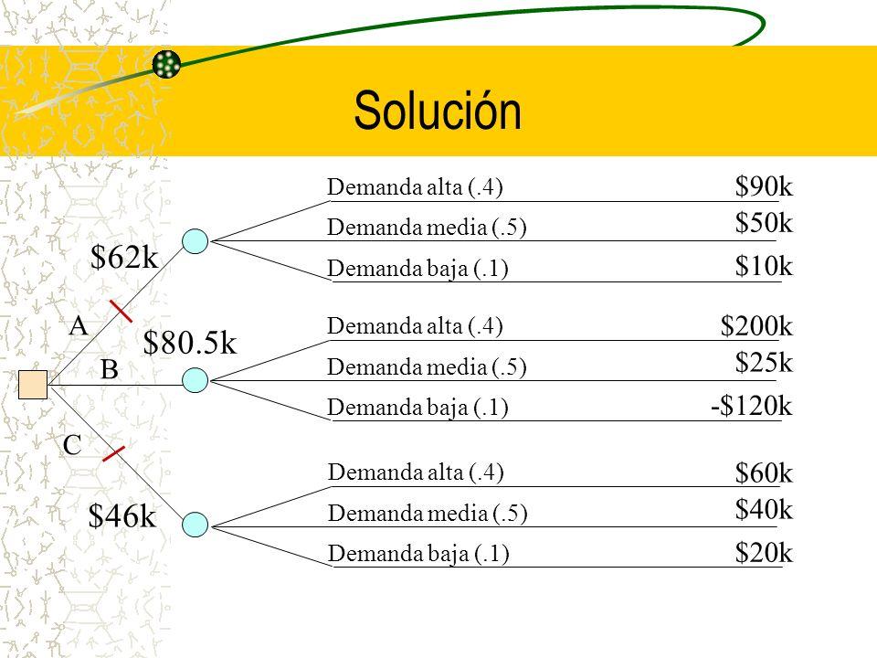 Solución $62k $80.5k $46k $90k $50k $10k A $200k $25k B -$120k C $60k