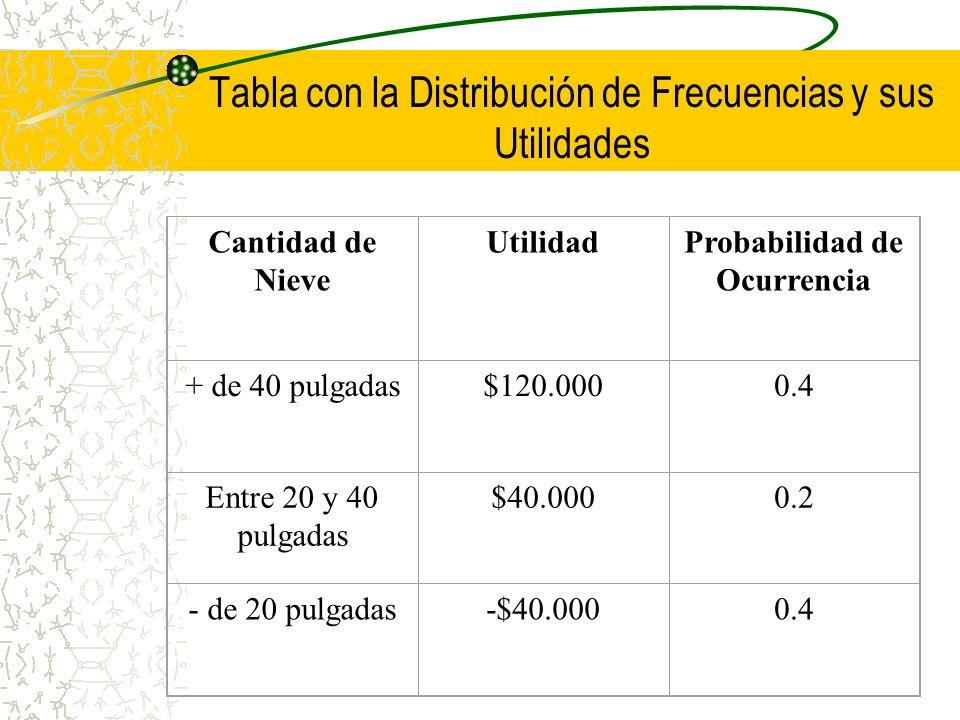 Tabla con la Distribución de Frecuencias y sus Utilidades