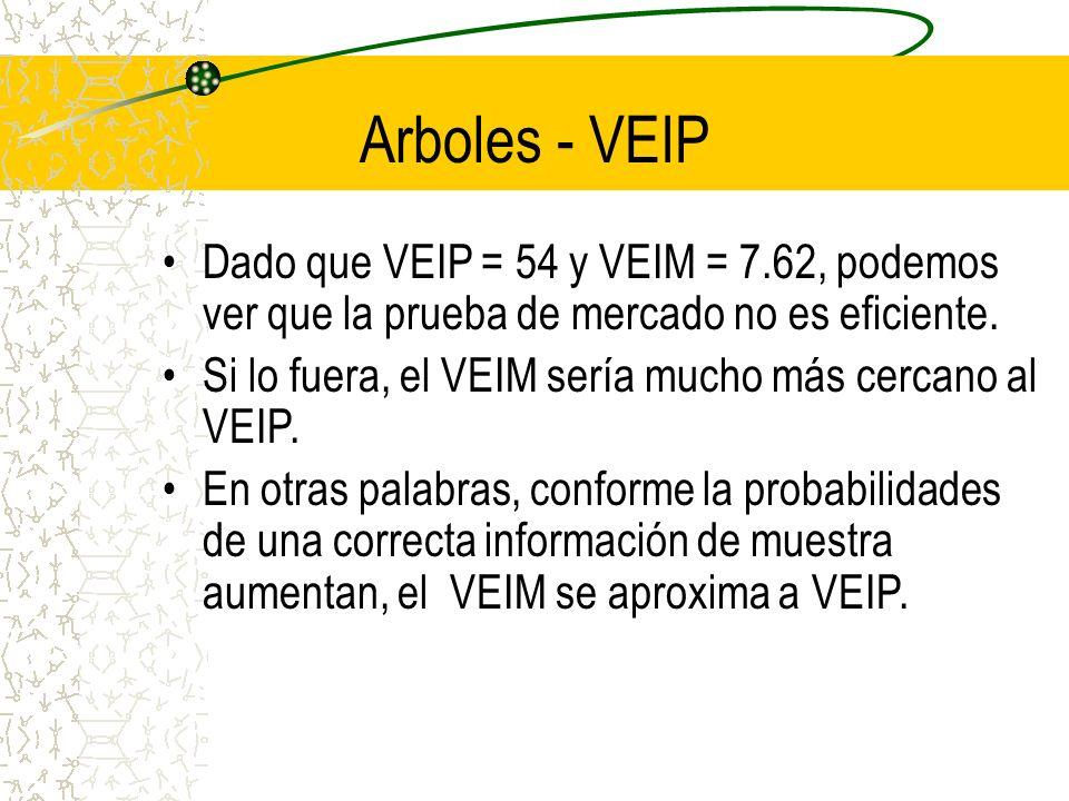 Arboles - VEIPDado que VEIP = 54 y VEIM = 7.62, podemos ver que la prueba de mercado no es eficiente.