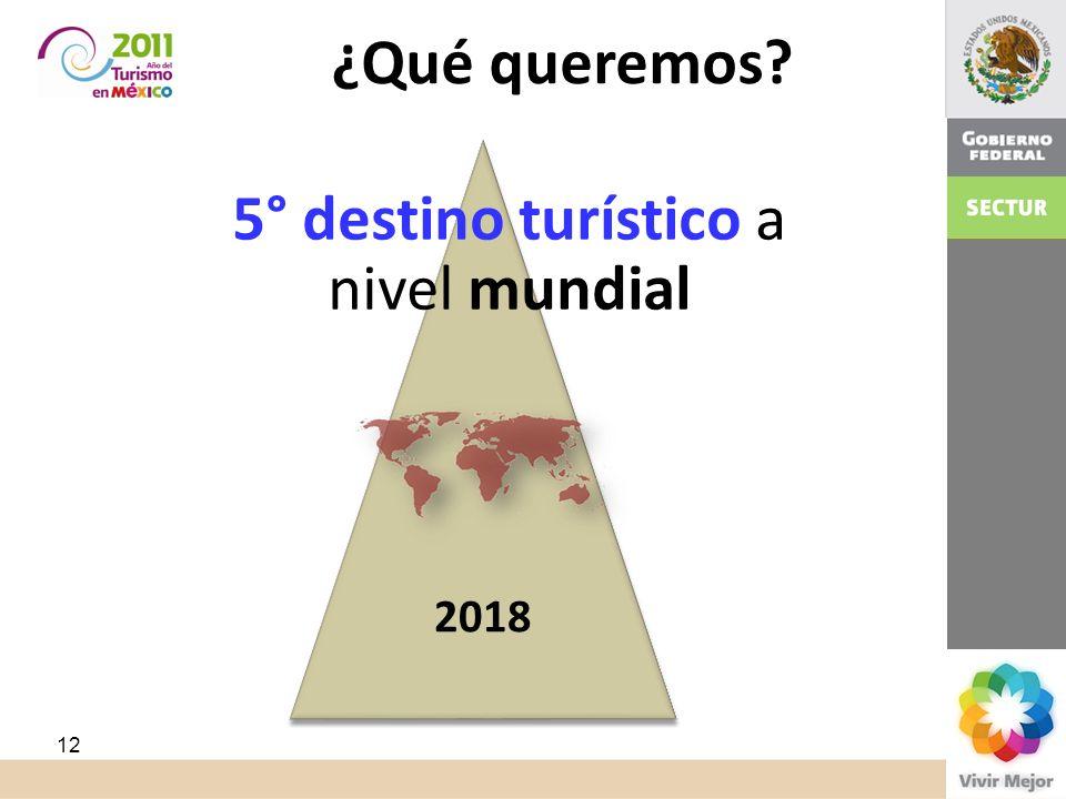 5° destino turístico a nivel mundial