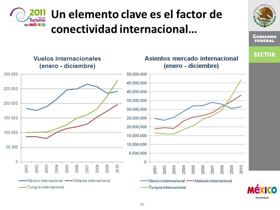 Un elemento clave es el factor de conectividad internacional…