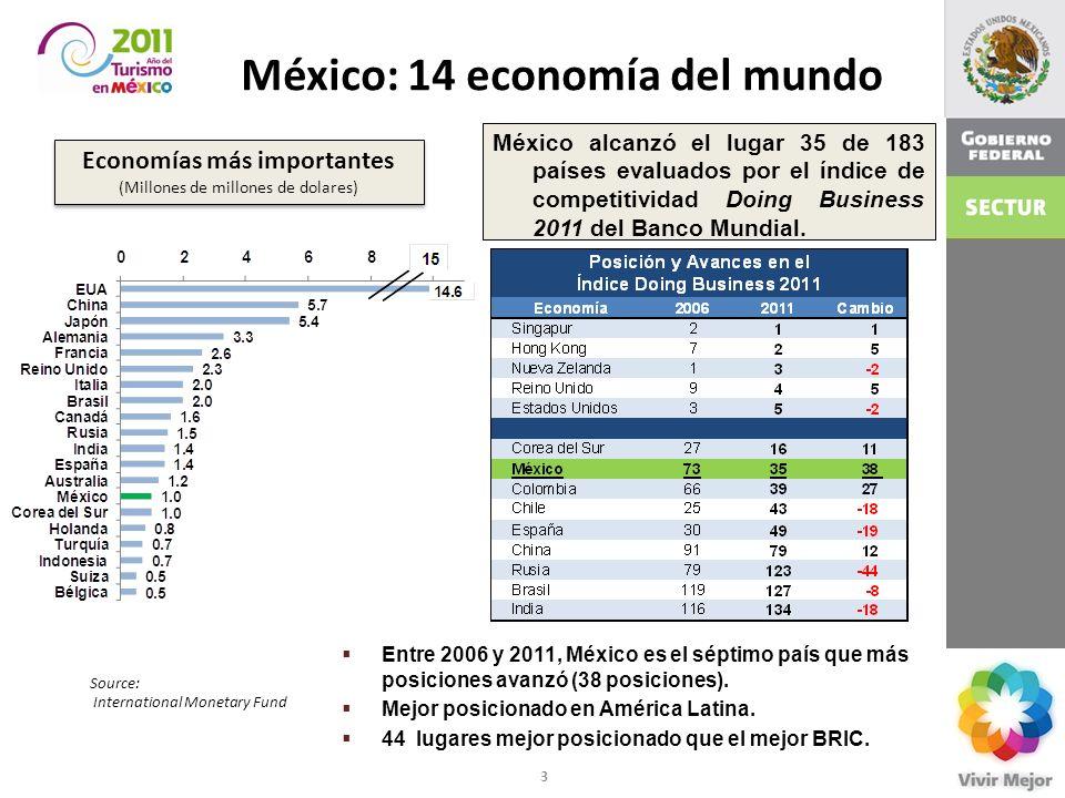 México: 14 economía del mundo