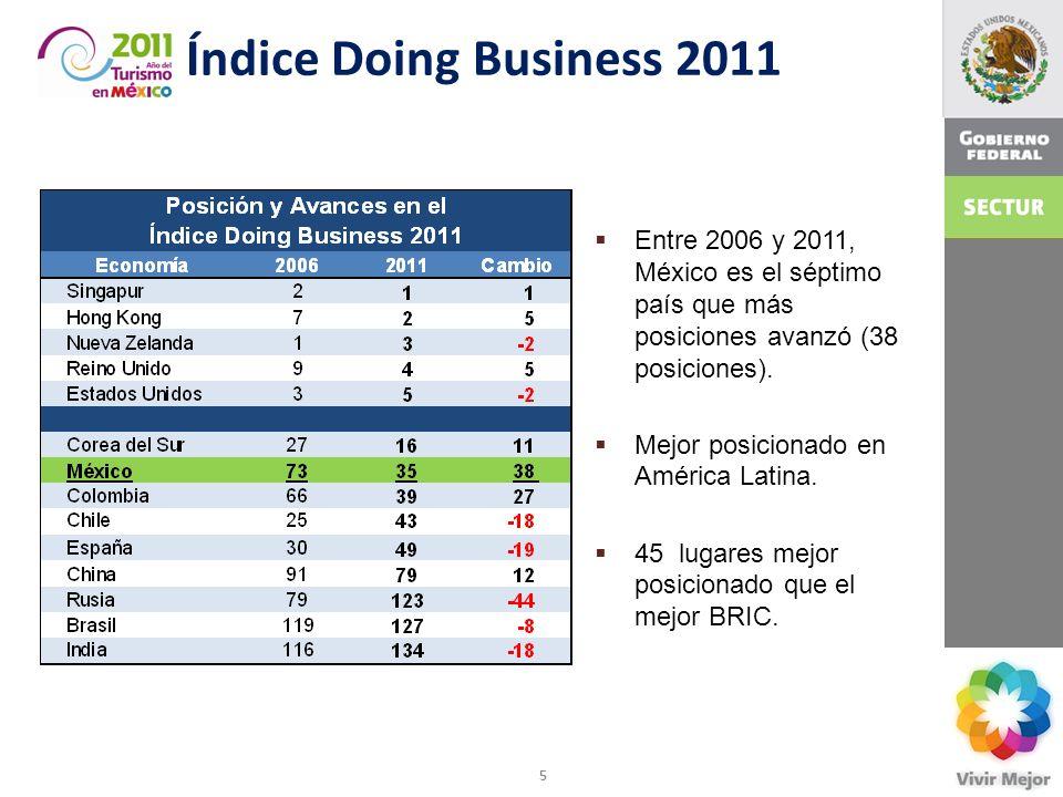 Índice Doing Business 2011 Entre 2006 y 2011, México es el séptimo país que más posiciones avanzó (38 posiciones).