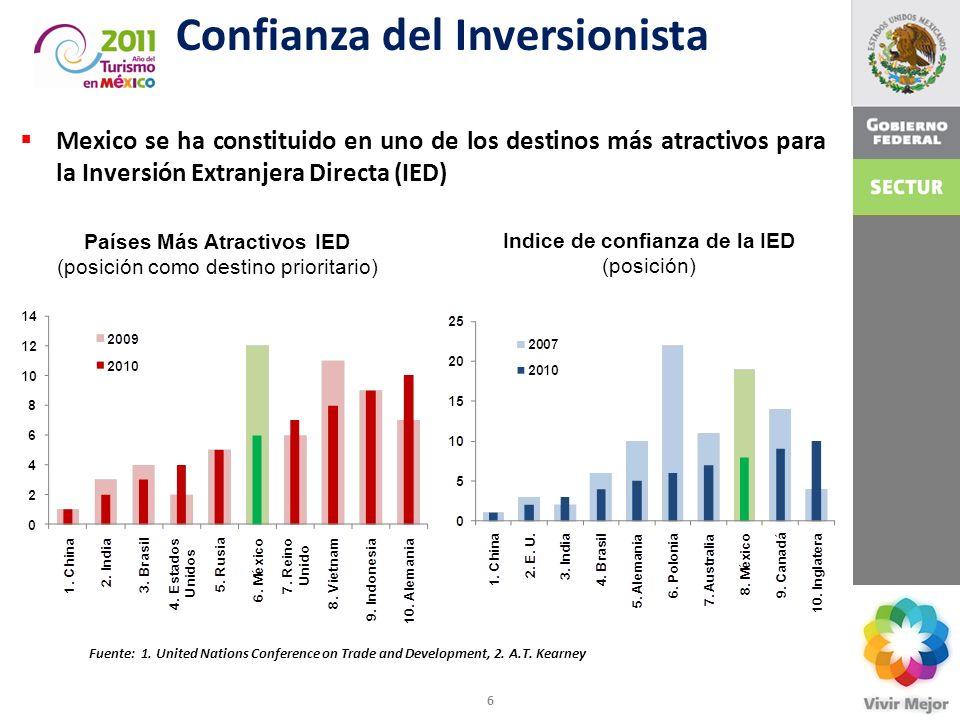 Confianza del Inversionista