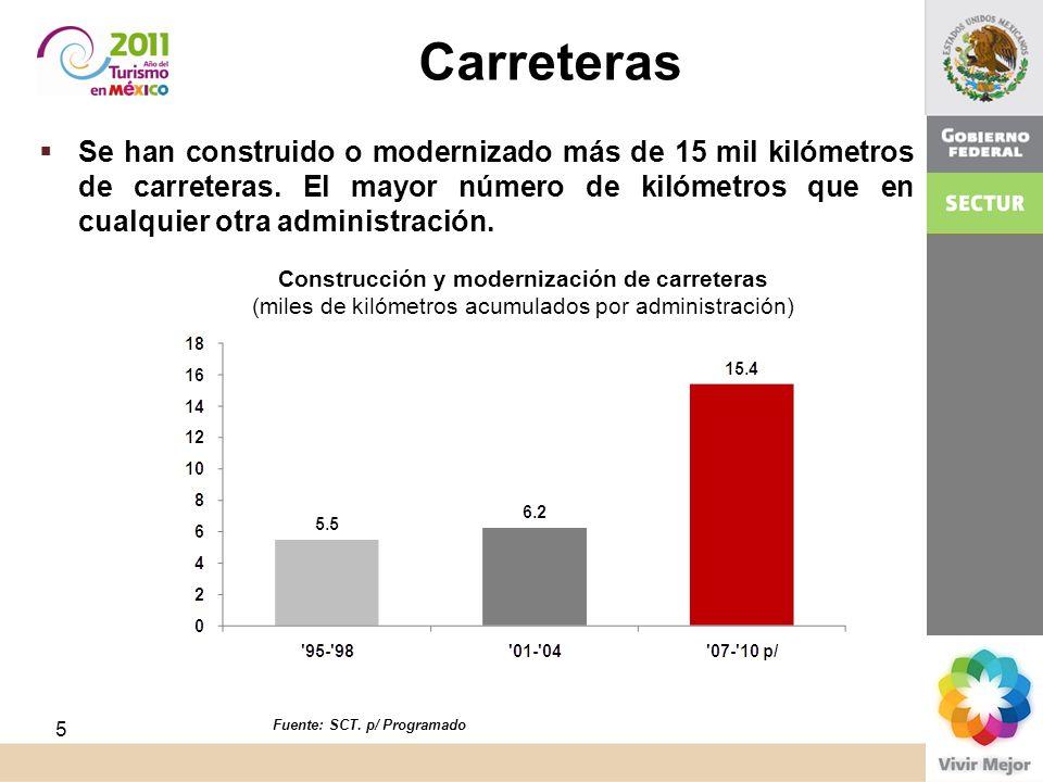 Construcción y modernización de carreteras