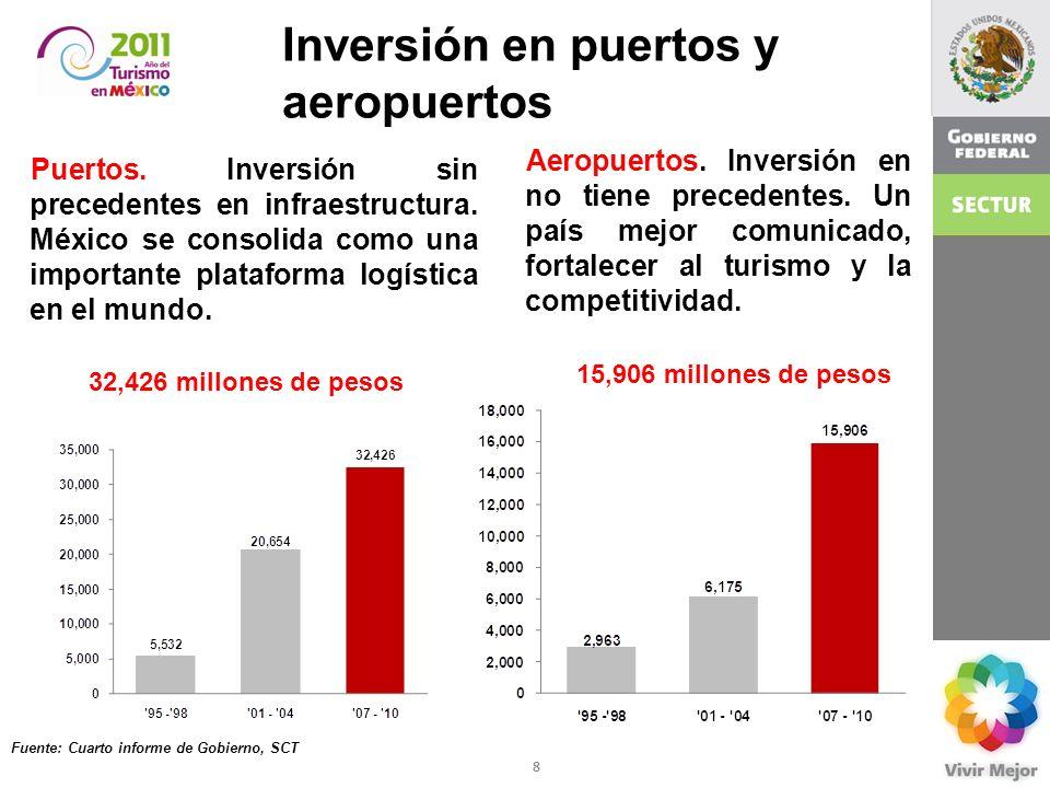 Inversión en puertos y aeropuertos
