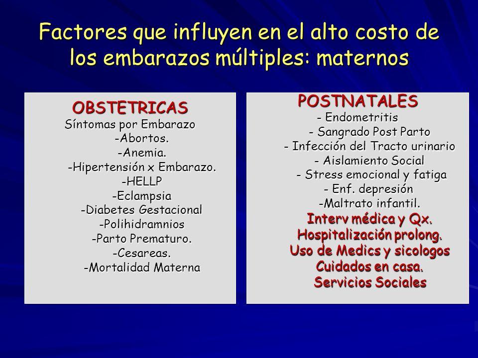 Factores que influyen en el alto costo de los embarazos múltiples: maternos