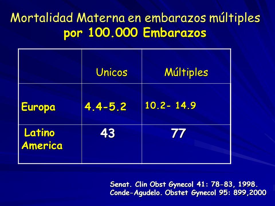 Mortalidad Materna en embarazos múltiples por 100.000 Embarazos