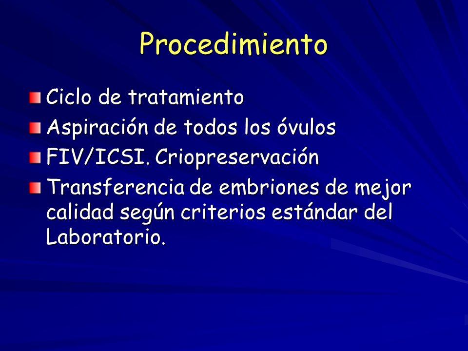 Procedimiento Ciclo de tratamiento Aspiración de todos los óvulos