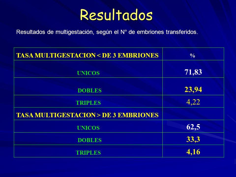 Resultados Resultados de multigestación, según el N° de embriones transferidos. TASA MULTIGESTACION < DE 3 EMBRIONES.