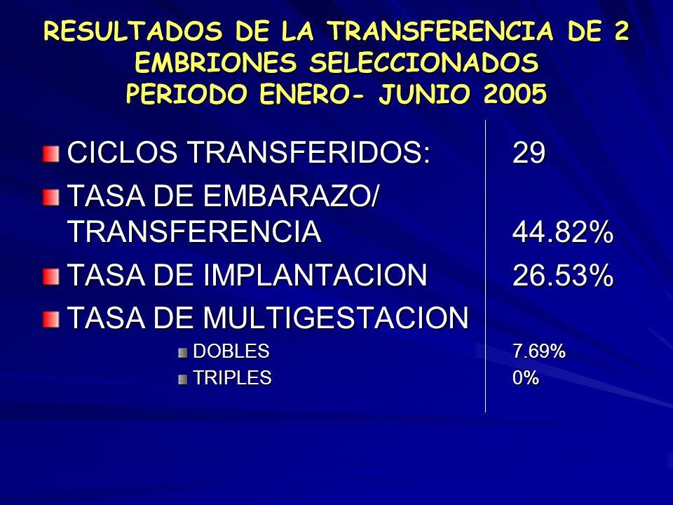 TASA DE EMBARAZO/ TRANSFERENCIA 44.82% TASA DE IMPLANTACION 26.53%