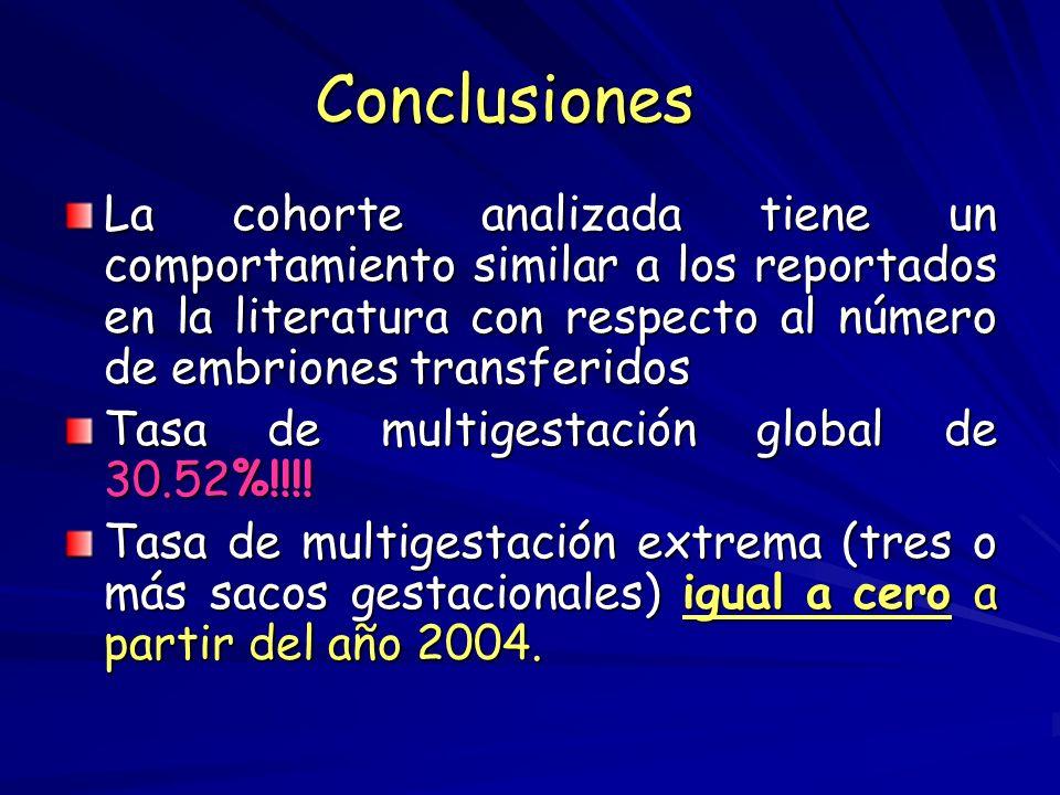 Conclusiones La cohorte analizada tiene un comportamiento similar a los reportados en la literatura con respecto al número de embriones transferidos.