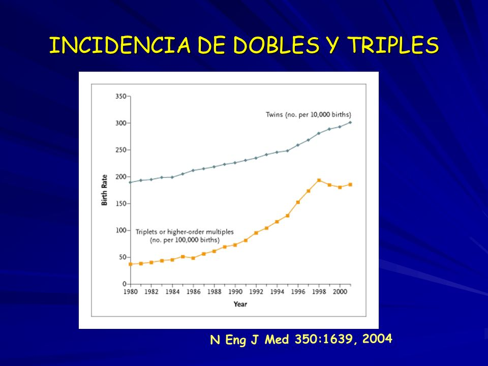 INCIDENCIA DE DOBLES Y TRIPLES