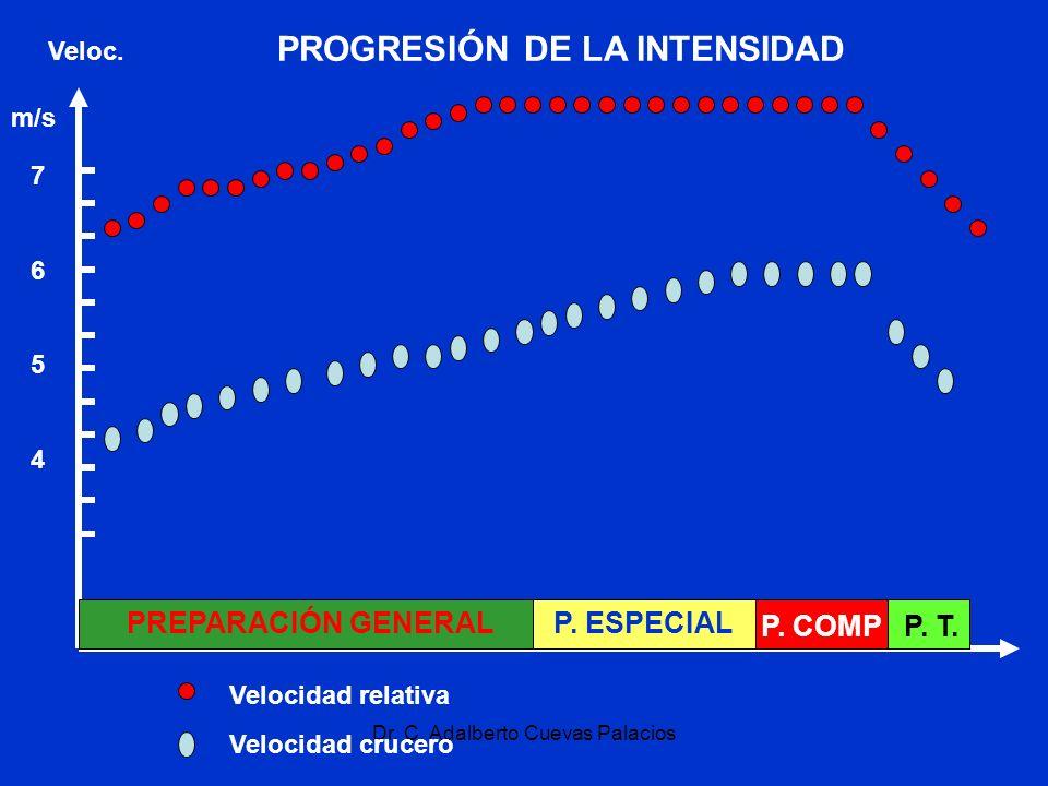 PROGRESIÓN DE LA INTENSIDAD