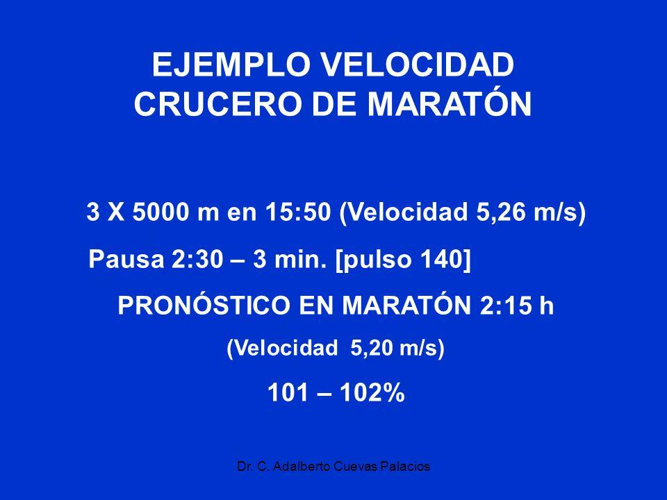EJEMPLO VELOCIDAD CRUCERO DE MARATÓN PRONÓSTICO EN MARATÓN 2:15 h