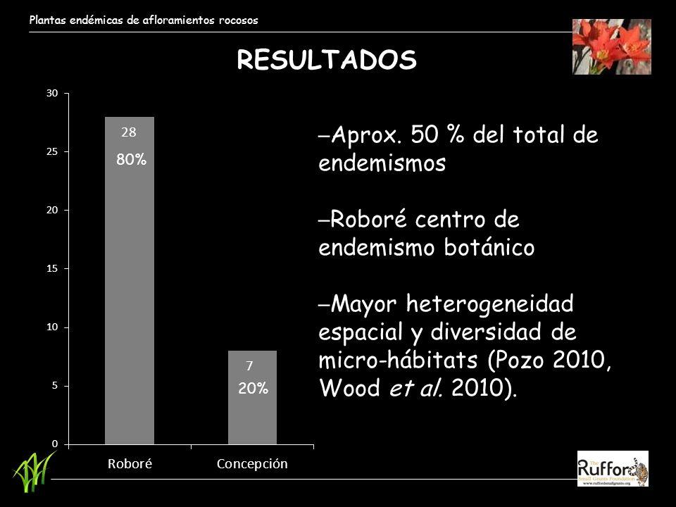 RESULTADOS Aprox. 50 % del total de endemismos