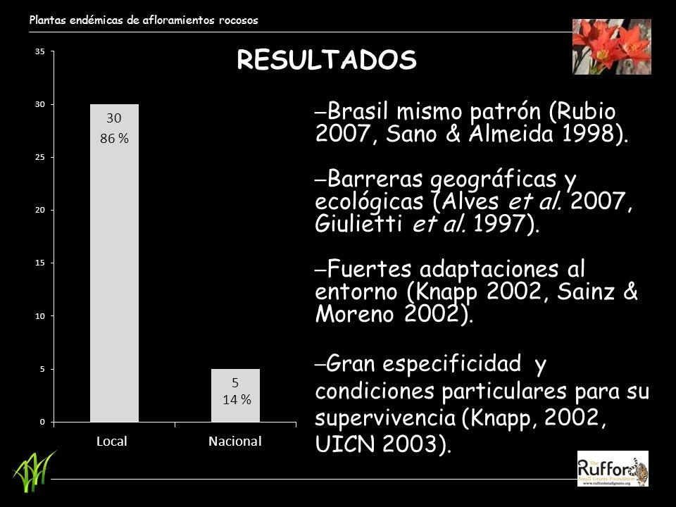RESULTADOS Brasil mismo patrón (Rubio 2007, Sano & Almeida 1998).