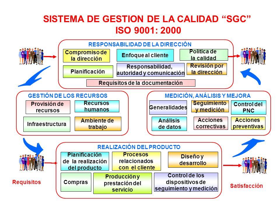 SISTEMA DE GESTION DE LA CALIDAD SGC ISO 9001: 2000