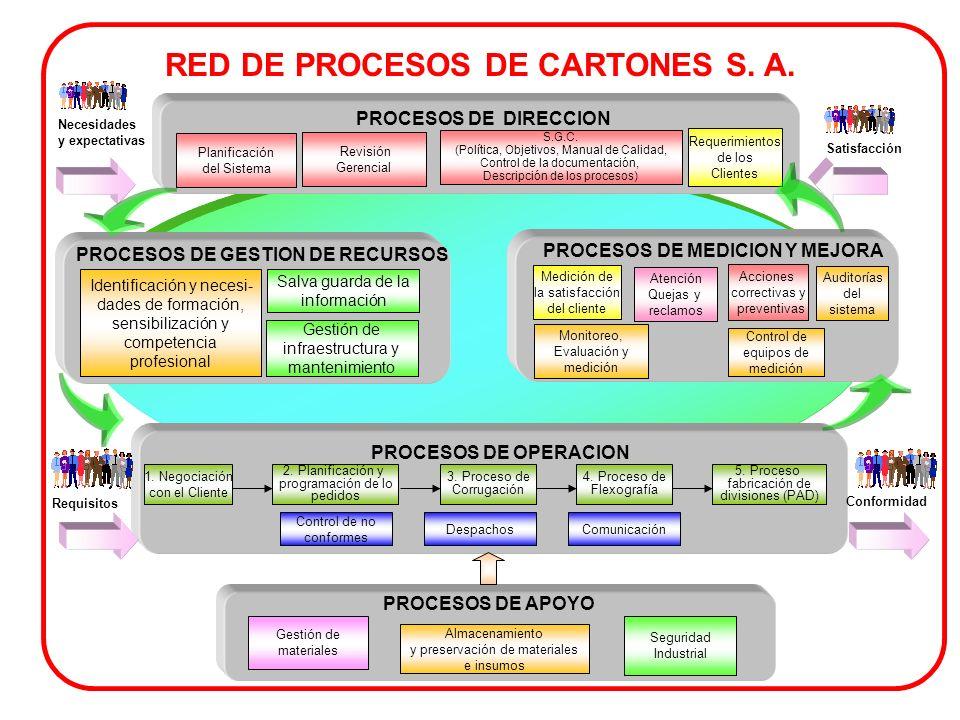 RED DE PROCESOS DE CARTONES S. A.