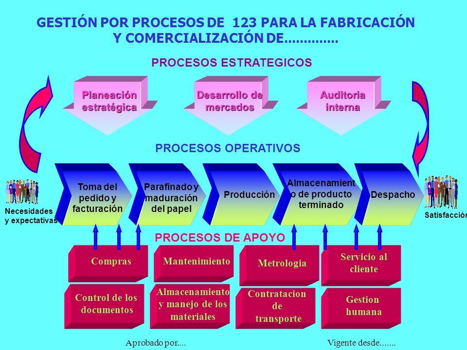 GESTIÓN POR PROCESOS DE 123 PARA LA FABRICACIÓN Y COMERCIALIZACIÓN DE..............