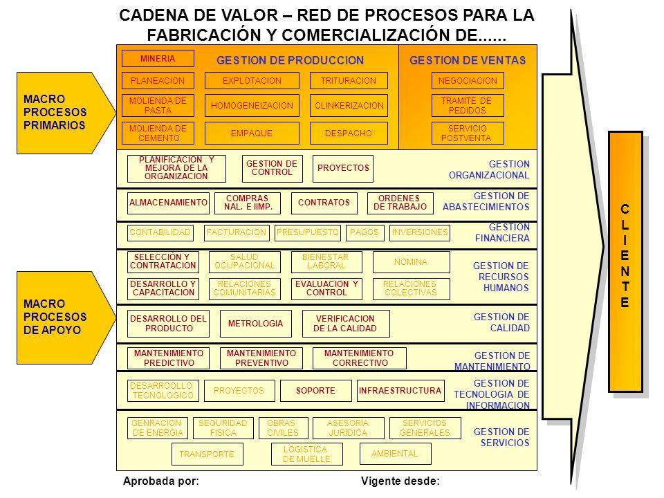 CADENA DE VALOR – RED DE PROCESOS PARA LA FABRICACIÓN Y COMERCIALIZACIÓN DE......
