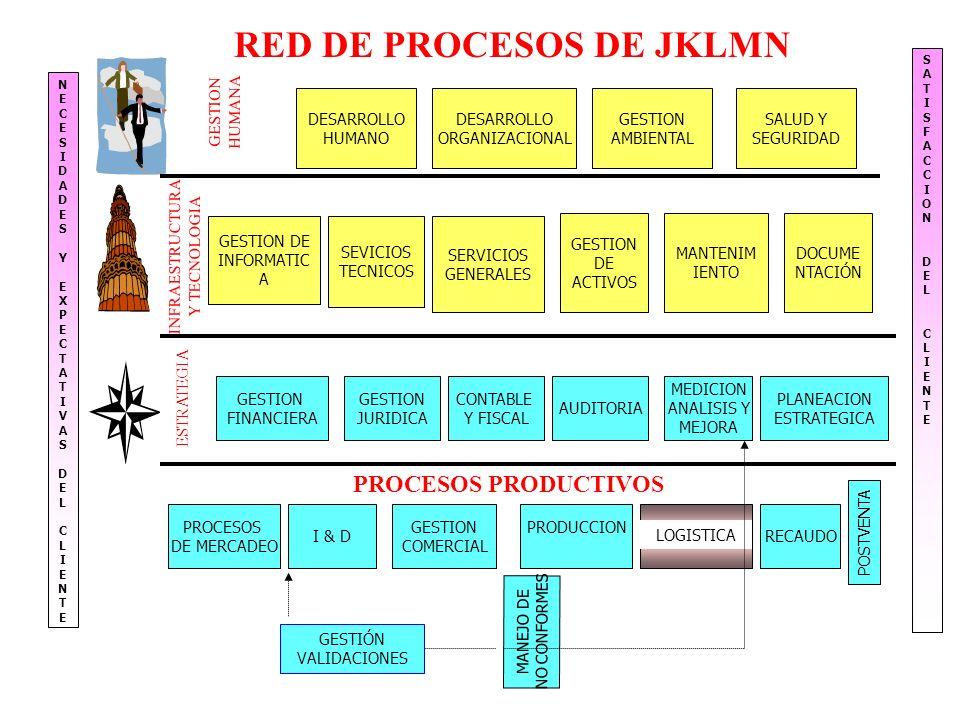 RED DE PROCESOS DE JKLMN