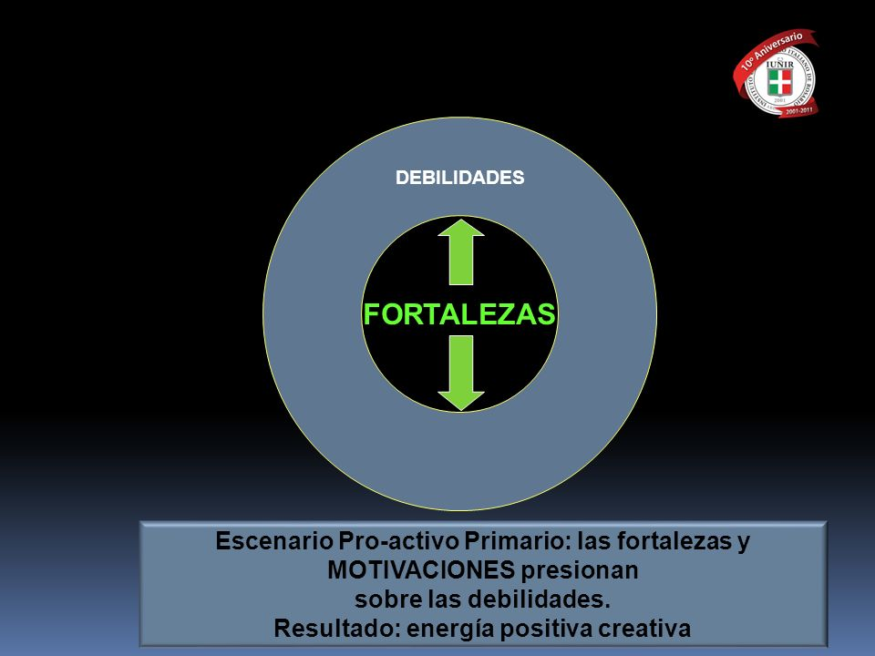 FORTALEZASDEBILIDADES. Escenario Pro-activo Primario: las fortalezas y MOTIVACIONES presionan. sobre las debilidades.
